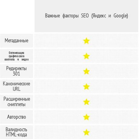 Google и «Яндекс» одинаково смотрят на многие технические вопросы