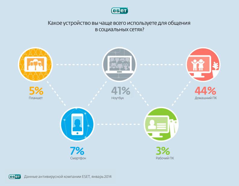 Во «ВКонтакте» c работы заходят в 6 раз чаще, чем в «Одноклассники»