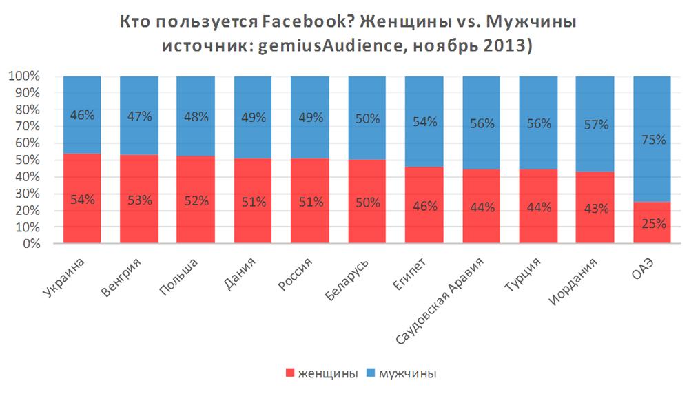 Кто пользуется Facebook?