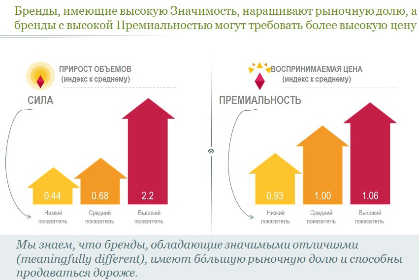 Источник: Millward Brown ARMI-Marketing