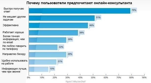 73% покупателей обращаются за помощью к онлайн-консультанту