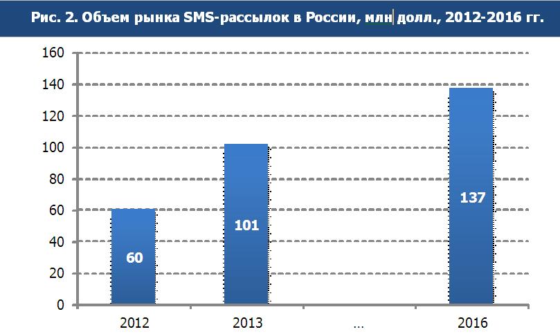 Рынок sms-рассылок в России
