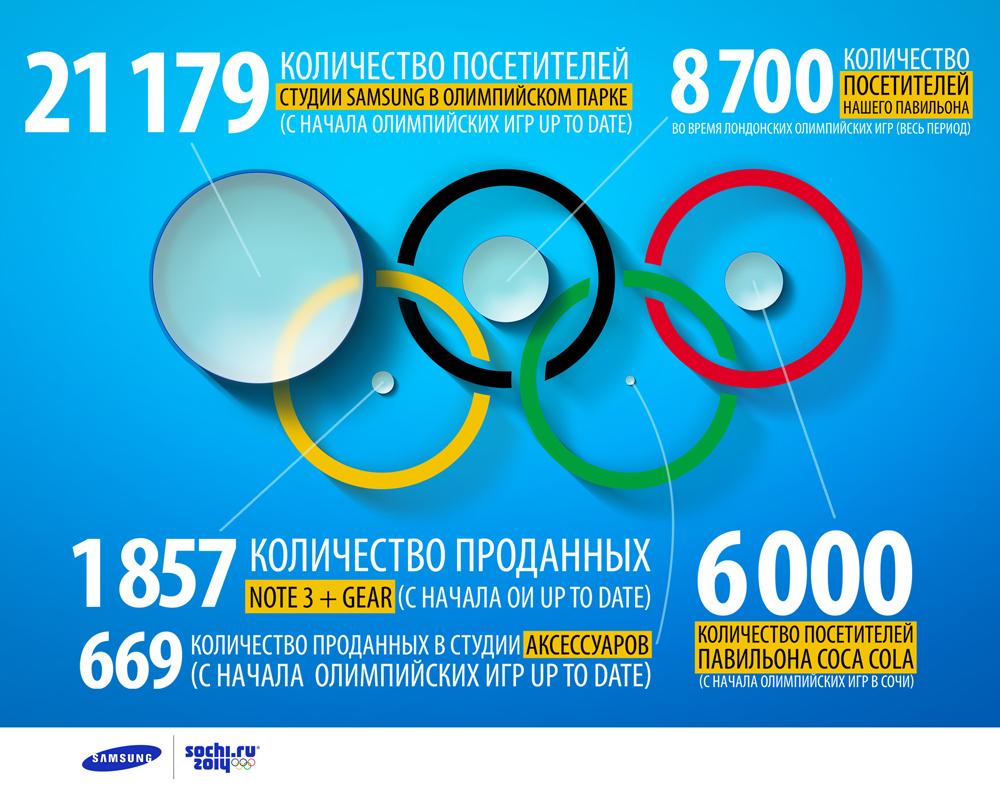 Павильон Samsung ставит рекорды посещаемости на Зимних играх 2014 года в Сочи
