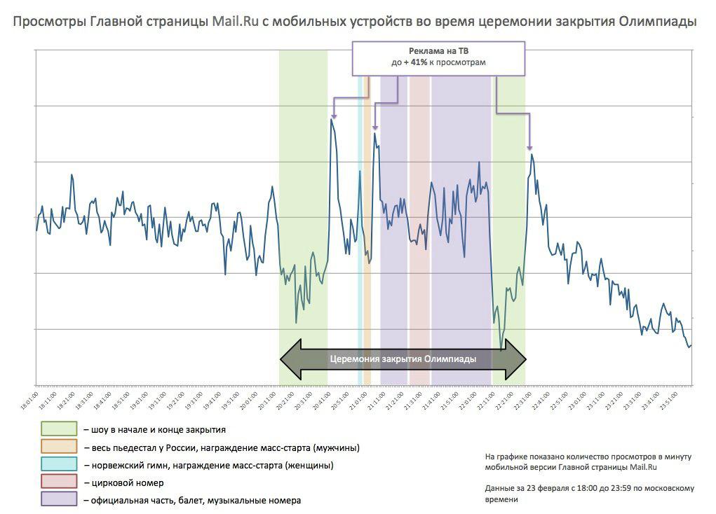 Просмотр главной страницы Mail.ru