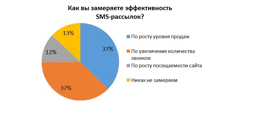 Как измерять эффективность SMS