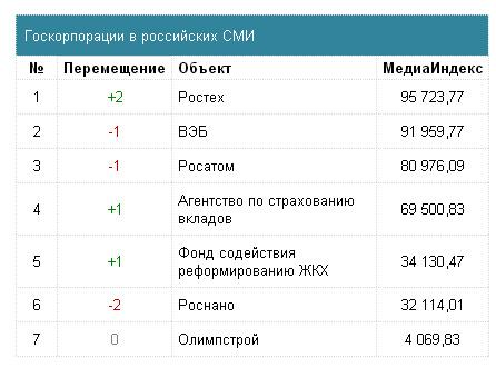 Госкорпорации в российских СМИ
