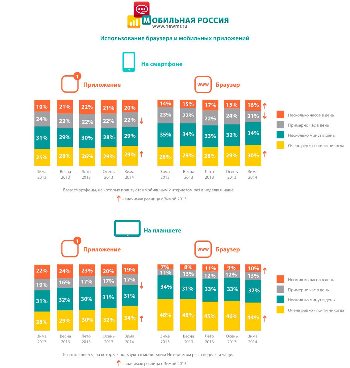 Использование браузера и мобильных приложений