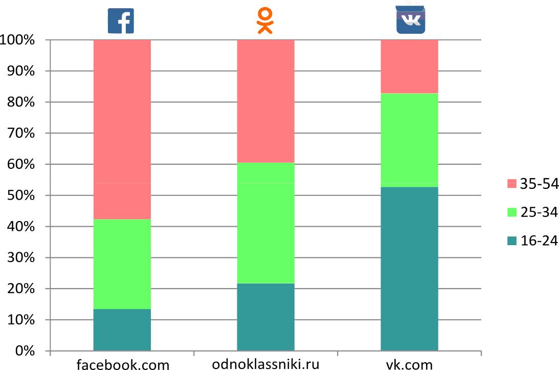 Доля времени, проведённого разными аудиториями в соцсетях