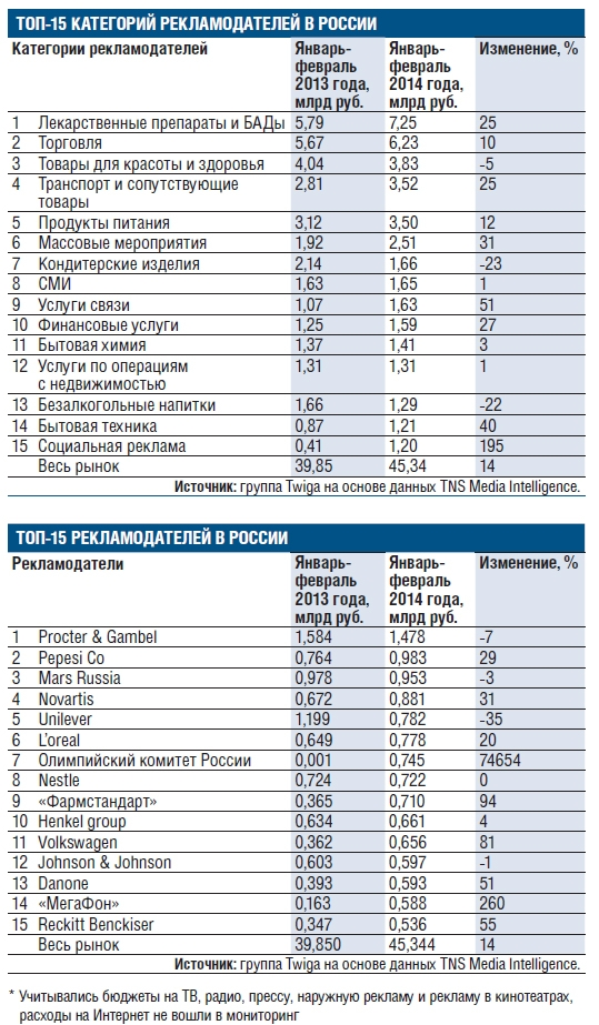По просьбе РБК агентство Media First (группа Twiga) с помощью данных TNS Media Intelligence составило список крупнейших рекламодателей в России по итогам января-февраля 2014 года (см. таблицы). Проведение XXII Олимпийских зимних игр в Сочи с 7 по 23 февраля обеспечило рост рекламному рынку на 14%, до 45,34 млрд руб. за первые два месяца года. Media Fisrt оценивало бюджеты на ТВ, радио, прессу, наружную рекламу и рекламу в кинотеатрах, расходы на Интернет в мониторинг не включались.  Гендиректор Media First Юрий Малинин объясняет, что у телетрансляций из Сочи были одни из лучших аудиторных показателей, и спрос на размещение рекламы на ТВ в дни Игр был особенно высок. По данным TNS, церемонию открытия Игр на «Первом канале» посмотрели 35,8% россиян в возрасте старше 4 лет, на «России 1» этот показатель составил 33,2%. С учетом всех телеповторов эту церемонию посмотрели 40,8 млн россиян. Собеседники РБК в крупной рекламной группе рассказывали, что реклама в олимпийских трансляциях продавалась как особое событие по ценам, значительно превышающим обычные расценки. Например, стоимость пункта рейтинга (GRP, отражает количество зрителей, увидевших рекламный ролик) при фиксированном размещении во время церемоний открытия и закрытия на «Первом канале» (продает рекламу по аудитории «все 14—59») превышала 250 тыс. руб. без НДС.  По экспертной оценке аналитиков Twiga, самый заметный рост рекламных расходов наблюдался в таких отраслях, как услуги связи (на 51%), финансовые услуги (на 27%) и массовые мероприятия (на 31%). Так, «МегаФон», олимпийский спонсор, за январь—февраль вложил в свою рекламу (без учета Интернета) 588 млн руб., то есть примерно в 3,6 раза больше, чем за аналогичный период годом ранее. МТС увеличила свой рекламный бюджет только на 10%, до 406,9 млн руб., «ВымпелКом» — на 30%, до 385,2 млн руб. Представитель «МегаФона» Олеся Яременко не стала комментировать расходы компании. В МТС и «ВымпелКоме» отметили, что их маркетинговые бюджеты в целом на 2014 год вырасту