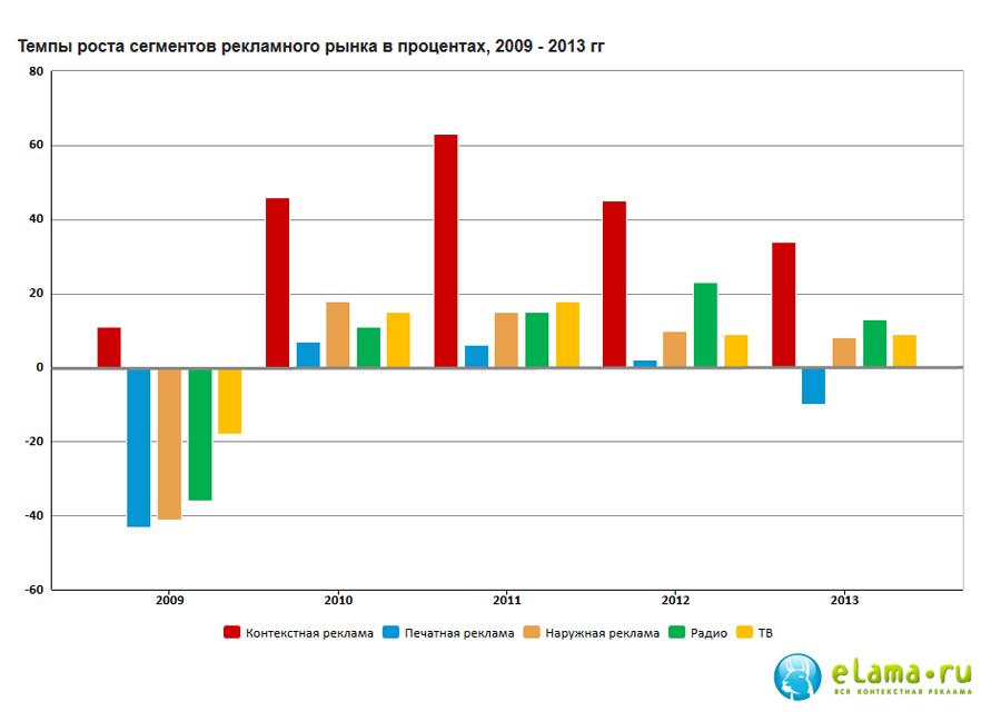 Объем рынка контекстной рекламы составил 60,9 млрд. руб., что на 34% больше, чем в 2012 г. Общий оборот по сегменту ATL в 2013 г. Составил 385,8млрд.руб. и вырос на 10% по сравнению с прошлым годом. Рынок интернет-коммуникаций показал рост на 27% и достиг уровня в 83,7млрд.руб. Объем рынка медийной  рекламы в 2013г. вырос на 12%исоставил 23,6 млрд.руб.(по данным АКАР). Темпы роста контекстной рекламы являются самыми высокими по рынку, и эта тенденция сохраняется на протяжении последних 5 лет.