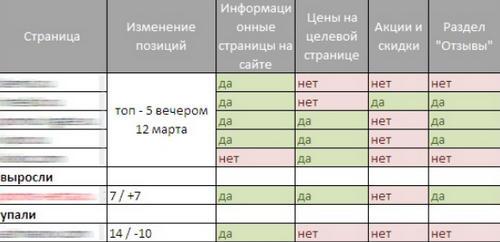 Влияние функционала сайта на позиции в Яндексе после «отмены» ссылок