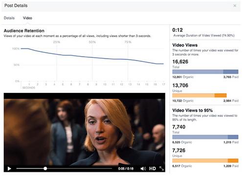Facebook запускает расширенные метрики для видео на публичных страницах