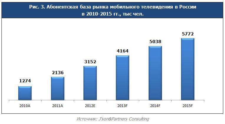 Рынок мобильного телевидения