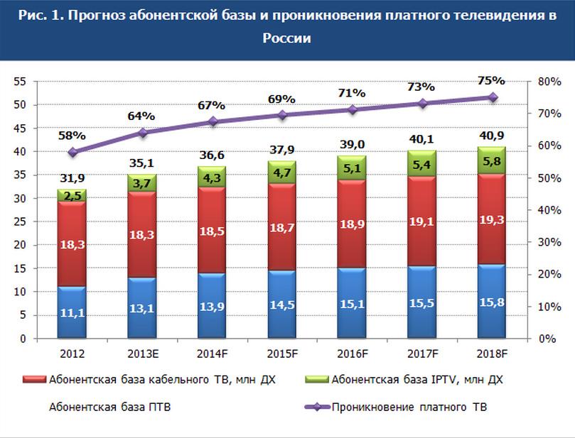 Атлас платного телевидения России 2013-2018 гг.
