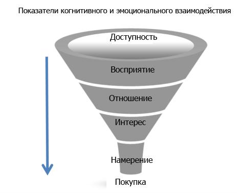 Показатели когнитивного и эмоционального взаимодействия