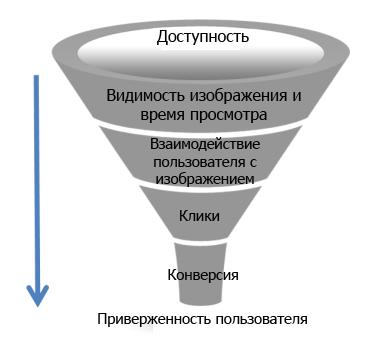Поведенческие факторы и комплексная оценка эффективности взаимодействия рекламы с ЦА
