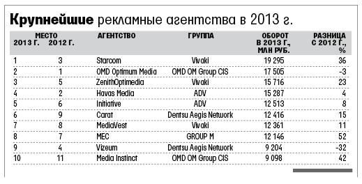 Крупнейшей рекламной группой прошлого года стала Vivaki, а крупнейшим рекламным агентством — Starcom