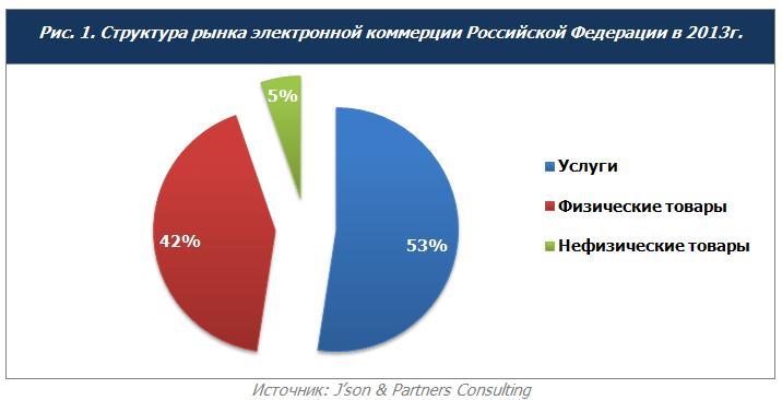 Обзор российского рынка электронной коммерции: интернет-торговля 2013 года