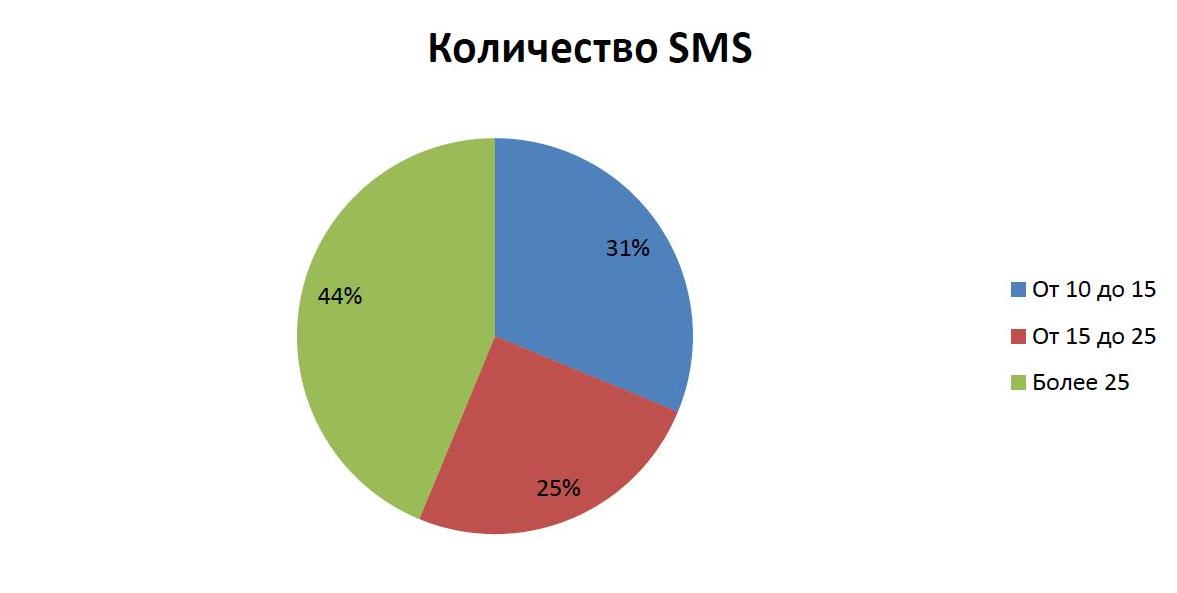 Абоненты получают больше сервисных сообщений, нежели рекламных