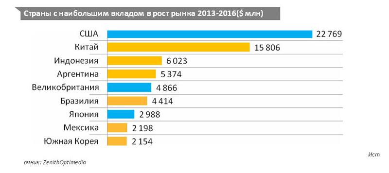Война в Украине тормозит развитие глобального рекламного рынка