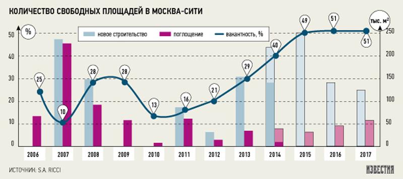 Половина девелоперов может уйти с рынка офисной недвижимости Москвы