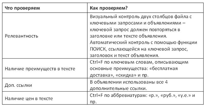 Проверка рекламных материалов  10 вопросов для самоконтроля  b0f7851940a5f