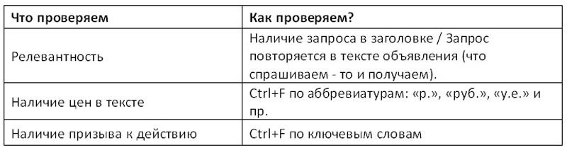 6. Какова цена орфографической ошибки  - F7 в помощь для текстовых  объявлений 15ccbd33a26fe