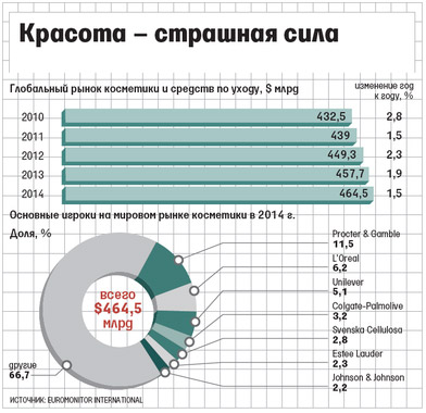 Косметика украины в россии