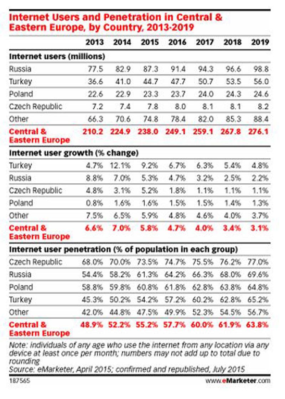 Центральная и Восточная Европа – самый быстрорастущий регион мира по проникновению смартфонов .