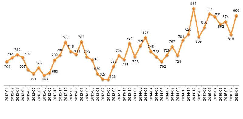 В августе текущего года индекс «Кофе с Молоком» вырос на 10%.