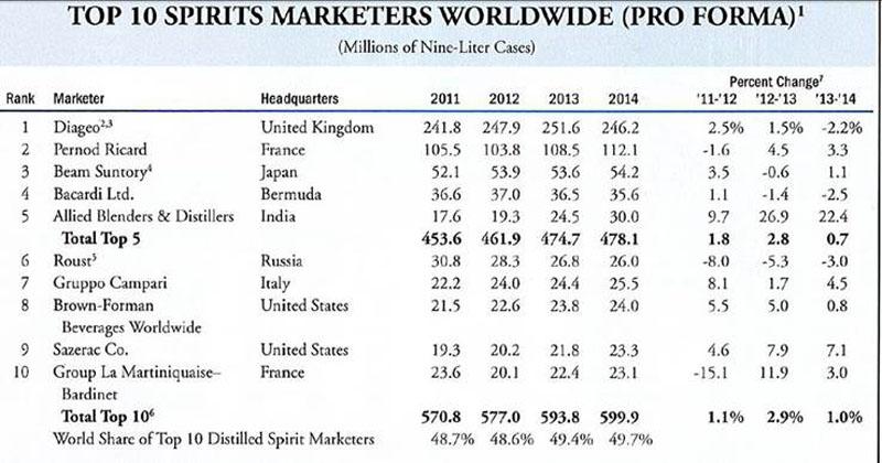 Группа компаний «Руст» в международных рейтингах.