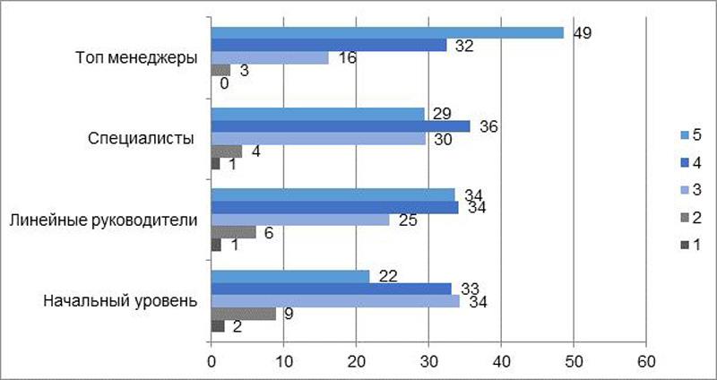 Средняя оценка по знанию иностранного языка.