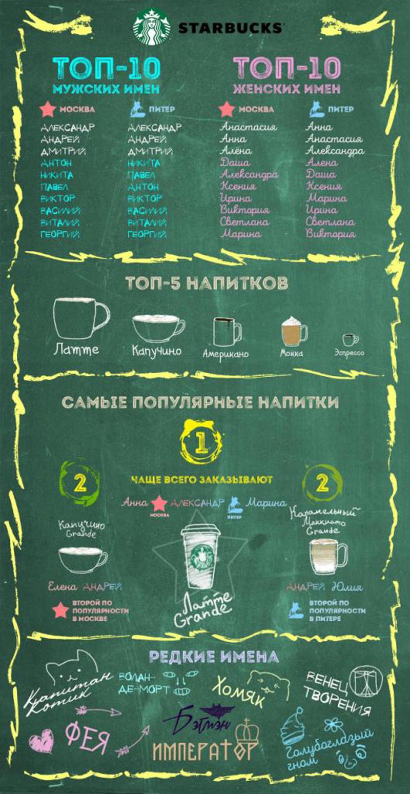 Какие имена пишут на стаканах Starbucks?