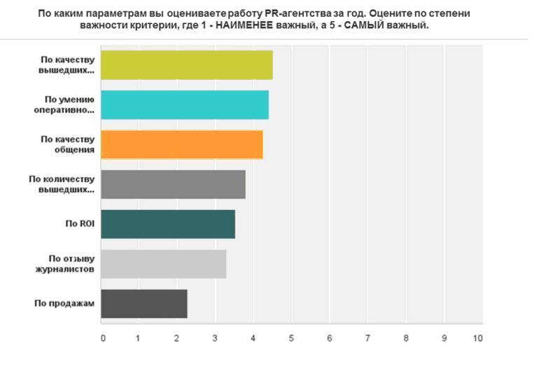 Российский PR в 2015 году: бюджеты, кадровая политика и отношения департаментов с внешними агентствами.