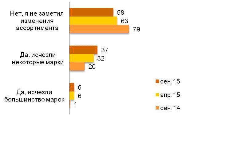 Санкции почти на пол-России.