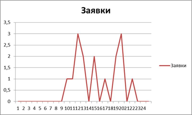 График распределения звонков по времени суток.