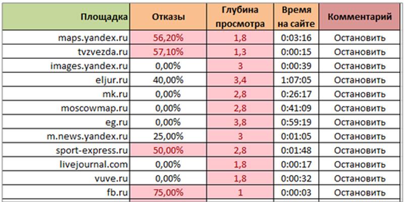 Анализ эффективности площадок в РСЯ и КМС.