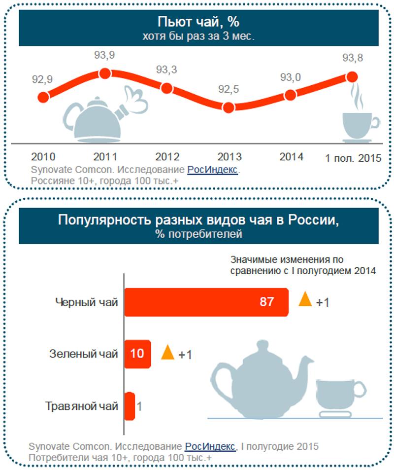 Всё больше россиян предпочитают чай из пакетиков.