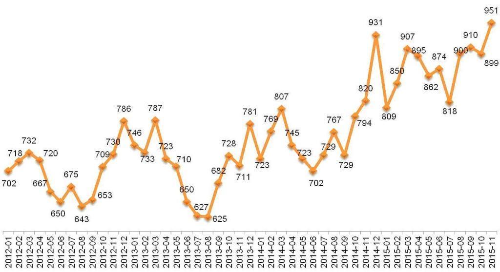 Динамика Индекса «Кофе с Молоком». Январь 2012 – ноябрь 2015.