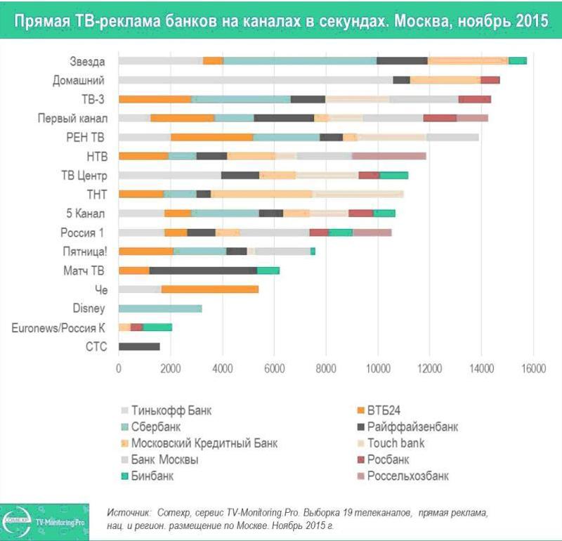 ТВ-реклама банков и автомобилей в Москве в ноябре.
