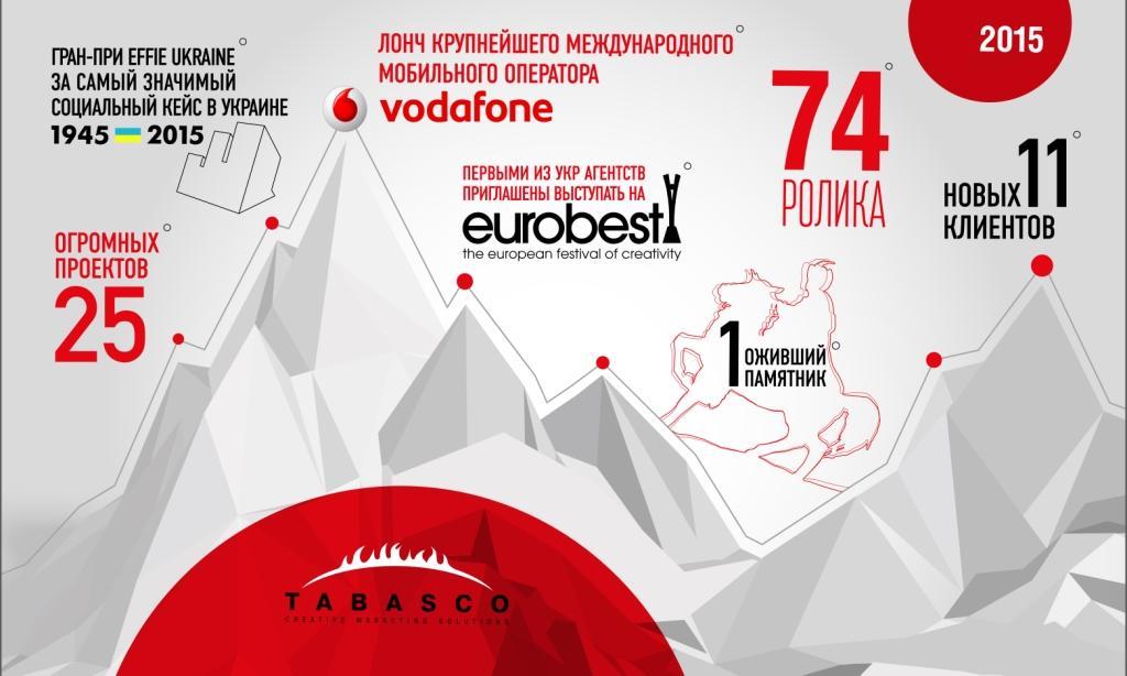 Независимое креативное агентство Украины Tabasco подводит итоги года.
