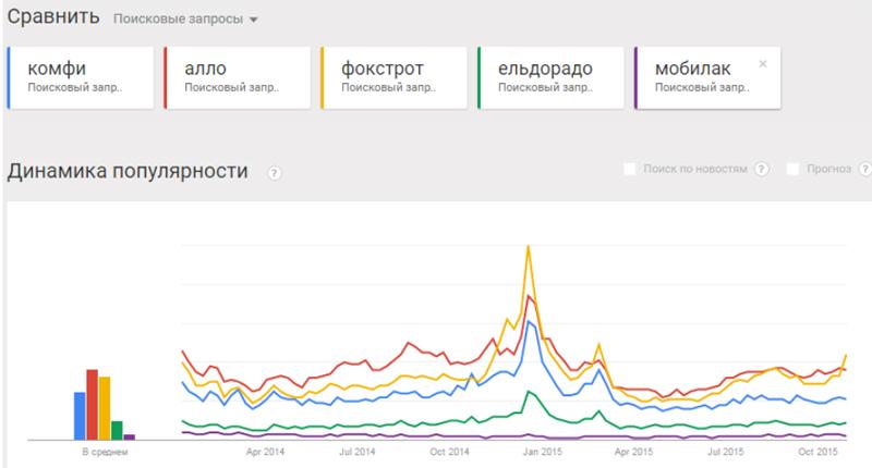 Как украинские интернет-магазины рекламировались в 2015 году.