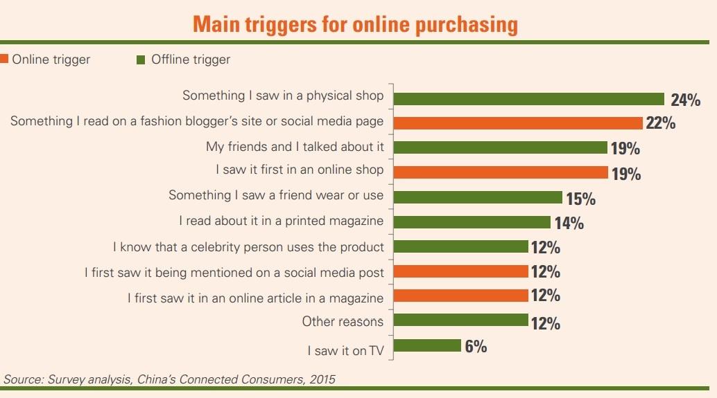 Китайские потребители в сети.