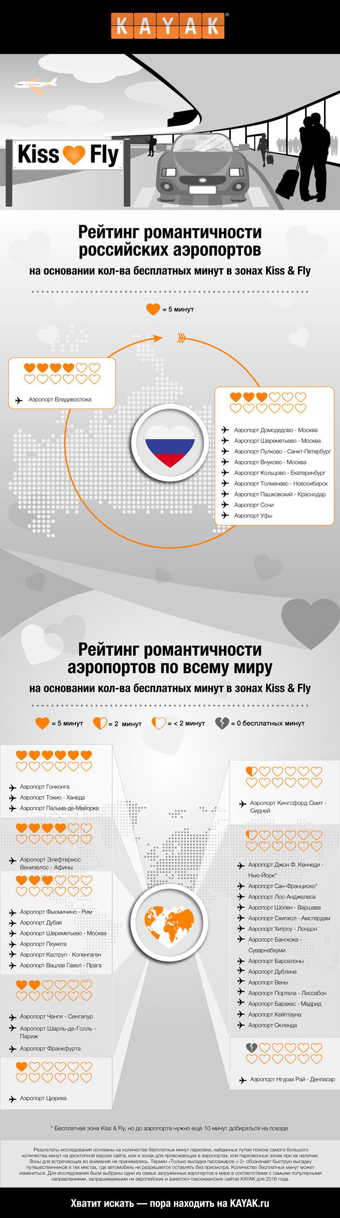 KAYAK.ru составил список самых романтических аэропортов по всему миру.