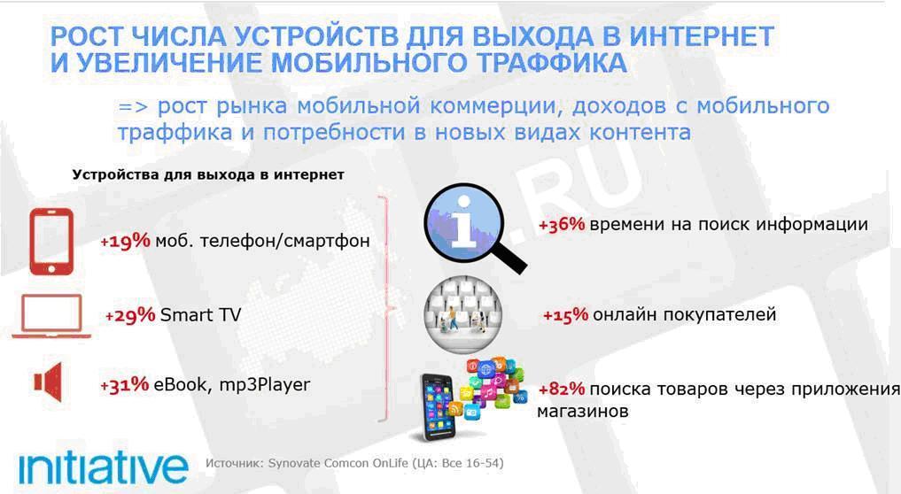Initiative представляет тренды Рунета 2015.