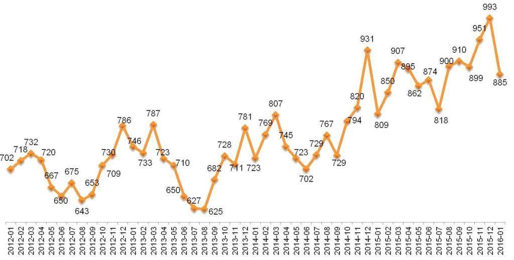 Динамика Индекса «Кофе с Молоком». Январь 2012 – январь  2016.