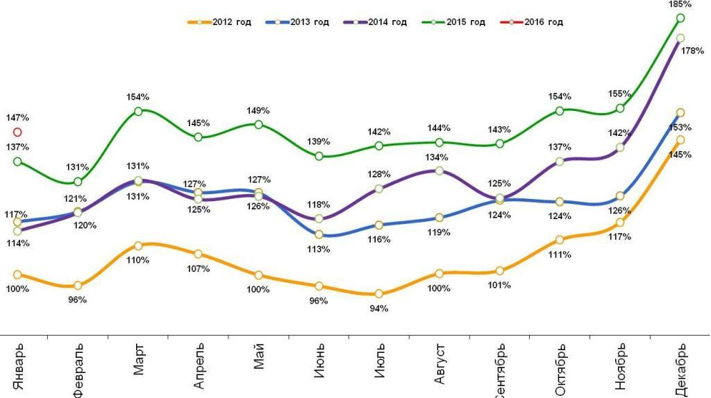 Динамика номинальных повседневных расходов жителей российских городов с населением от 100 тысяч жителей. Январь 2012 – январь 2016.