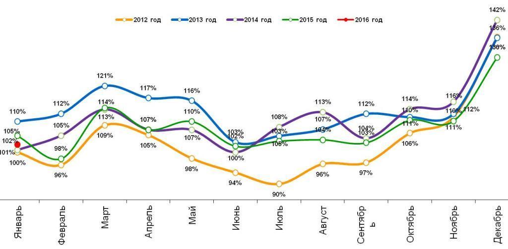 Динамика реальных («очищенных» от инфляции) повседневных расходов жителей российских городов с населением от 100 тысяч жителей. Январь 2012 – январь 2016.