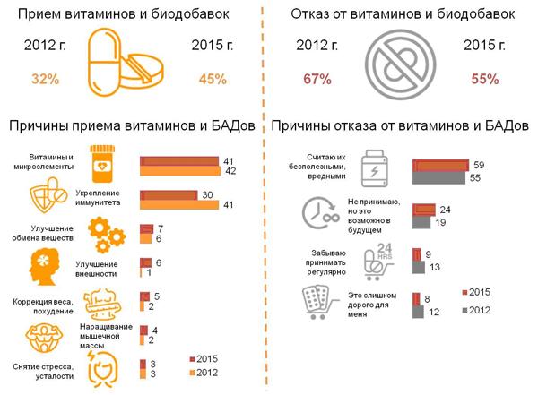 Прием витаминов и биоактивных добавок россиянами.