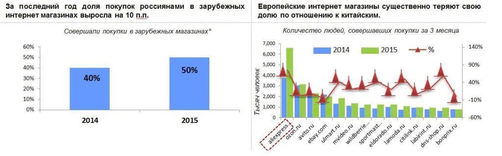 Initiative: рост рынка e-commerce продолжится.